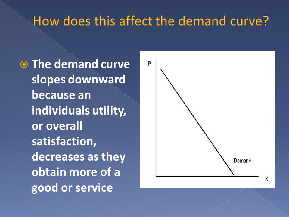 How does this affect the demand curve