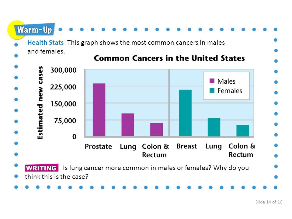 Health Stats This graph shows the most common cancers in males and females.