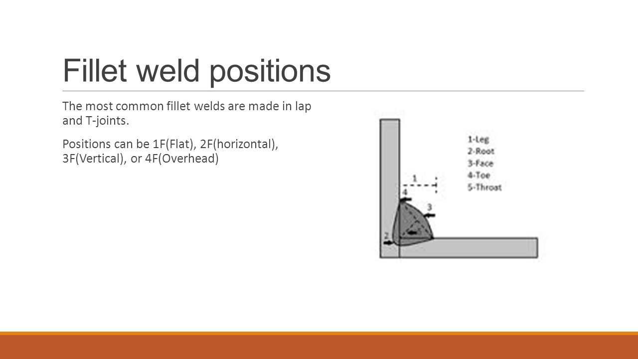 Welding Test Positions Wiring Diagrams Wiring Diagram