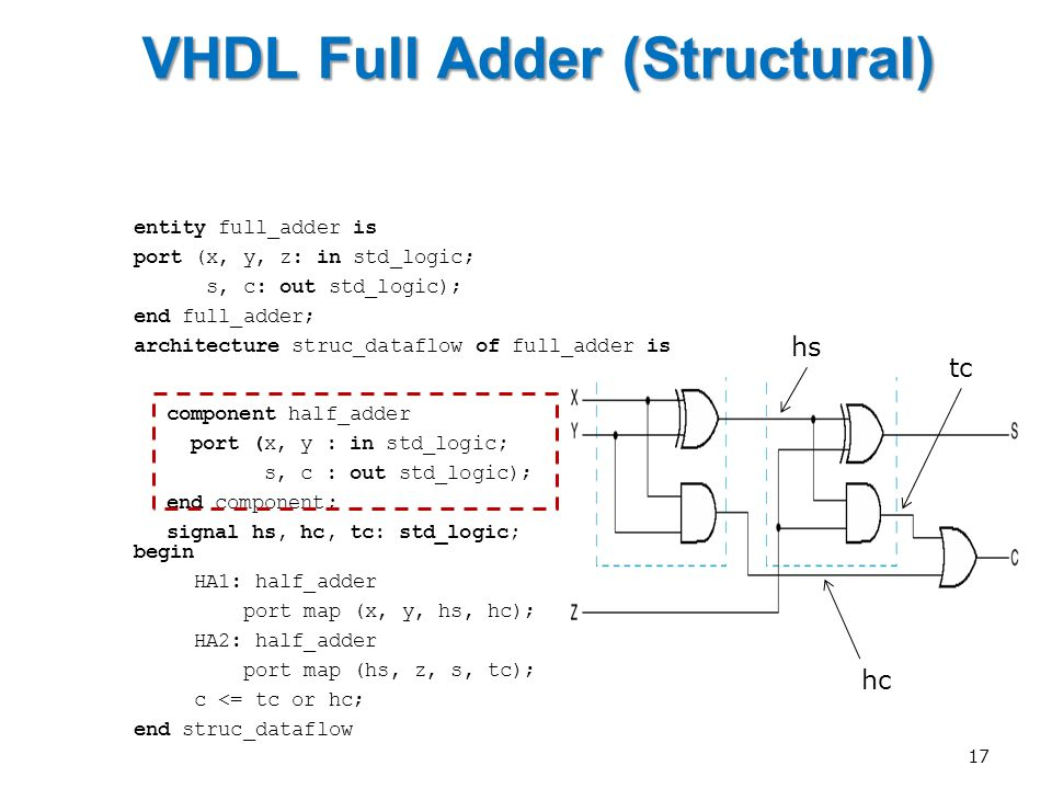 Vhdl 4 Bit Adder Structural Week 5 Arithmetic Circuits Ppt