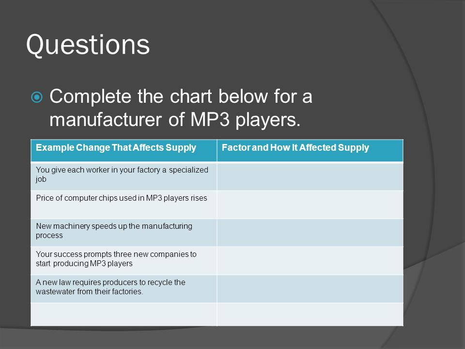Questions Complete the chart below for a manufacturer of MP3 players.