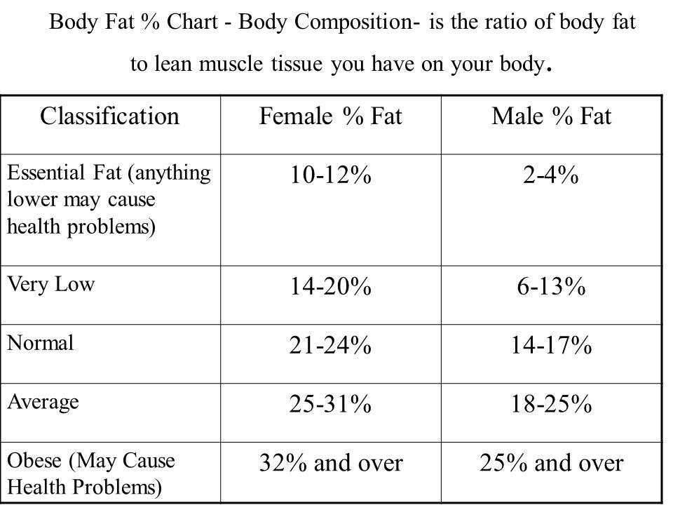 Classification Female % Fat Male % Fat 10-12% 2-4% 14-20% 6-13% 21-24%