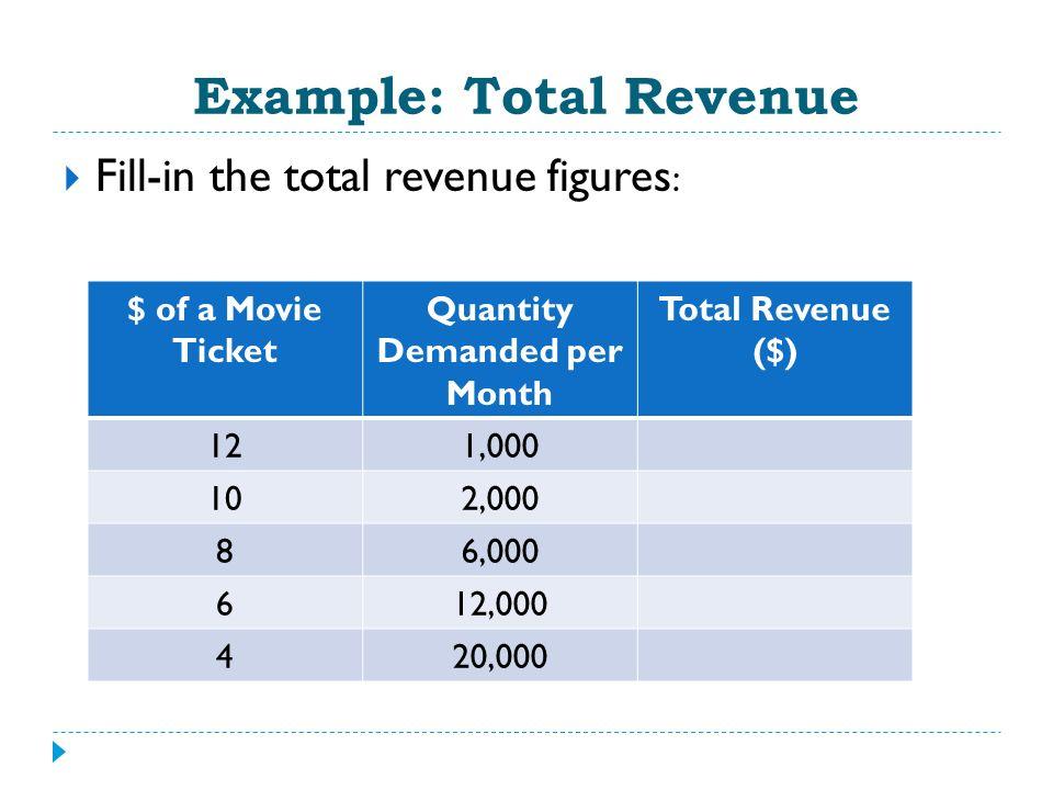 Example: Total Revenue