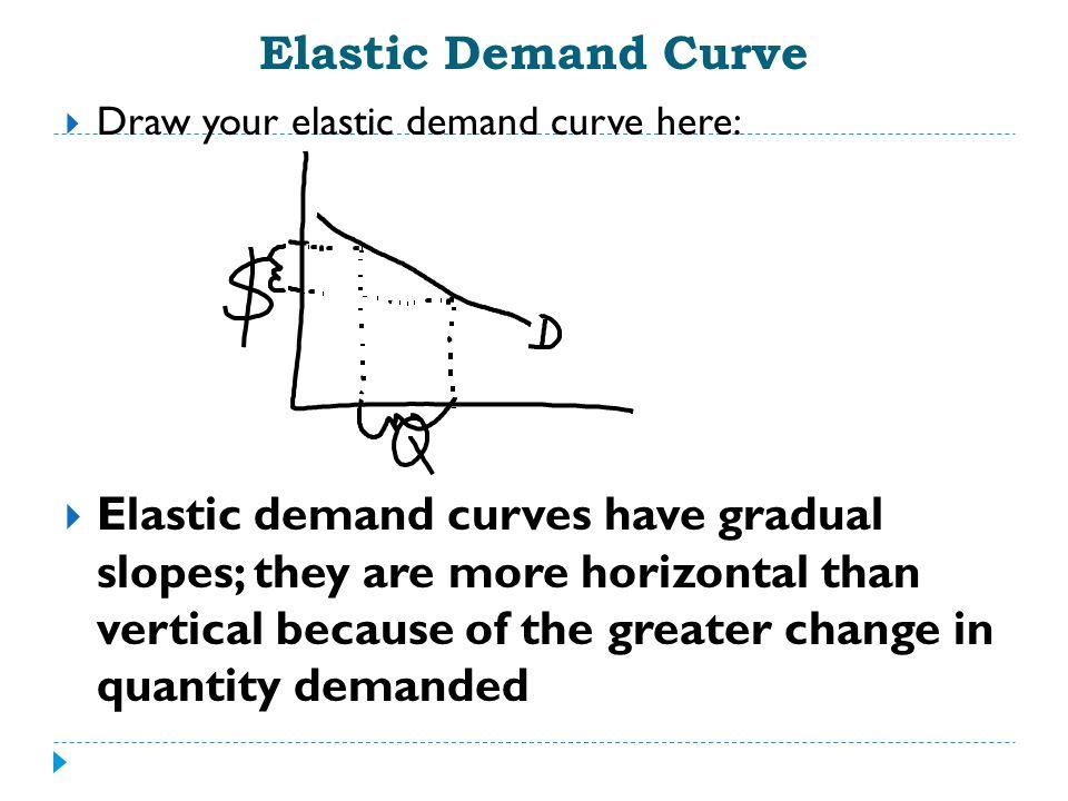 Elastic Demand Curve Draw your elastic demand curve here: