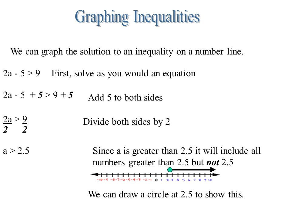 Drawing Using Inequality Number Lines : Introduction to algebra ppt video online download
