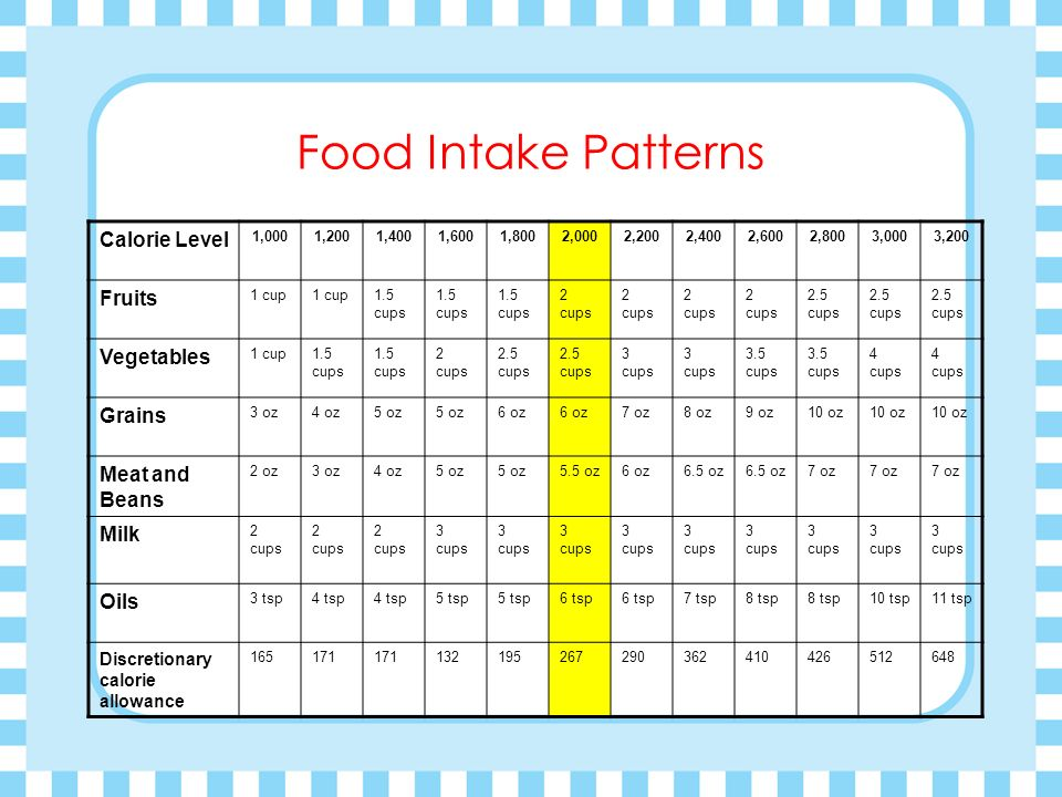 Food Intake Patterns Calorie Level Fruits Vegetables Grains