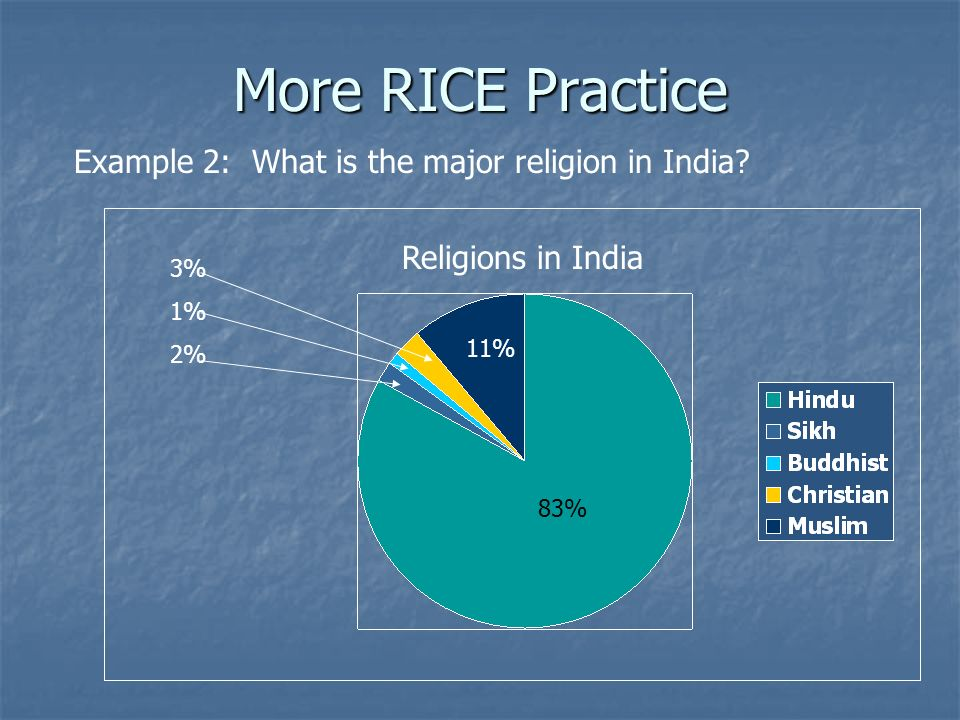 More RICE Practice Example 2: What is the major religion in India
