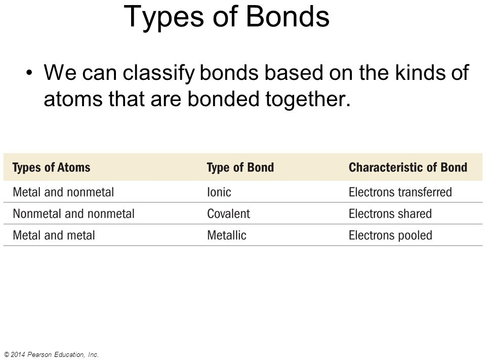 atomic hookups types of chemical bonds Atoms are a lot like us - we call their relationships bonds, and there are many different types each kind of atomic relationship requires a different type of energy , but they all do best when they settle into the lowest stress situation possible the nature of the bond between atoms is related to the distance.