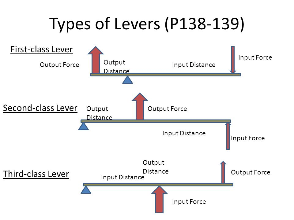 Lever Input And Output Force : Chapter work and machines ppt video online download