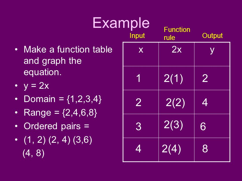 Example Function rule. Input. Output. Make a function table and graph the equation. y = 2x.