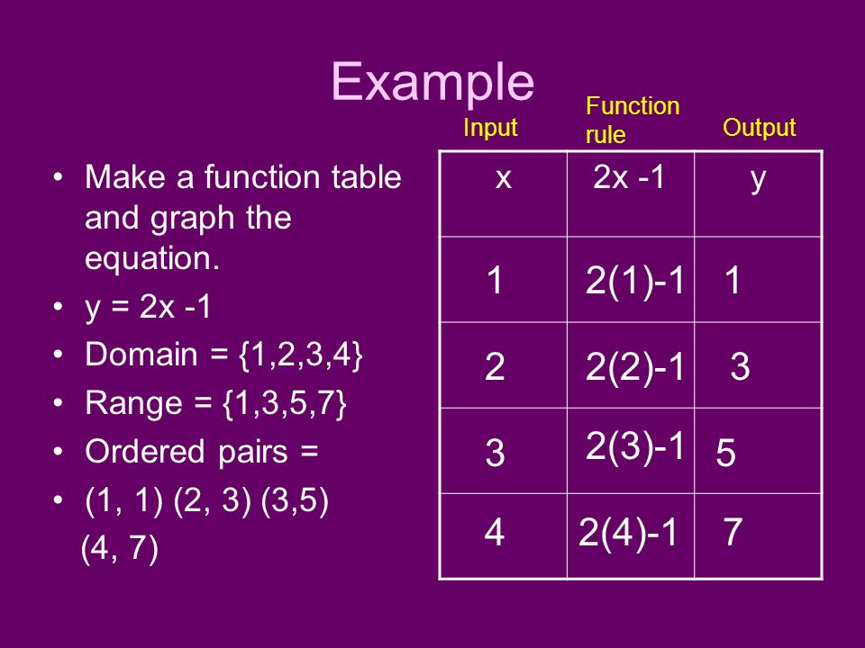 Example Function rule. Input. Output. Make a function table and graph the equation. y = 2x -1.
