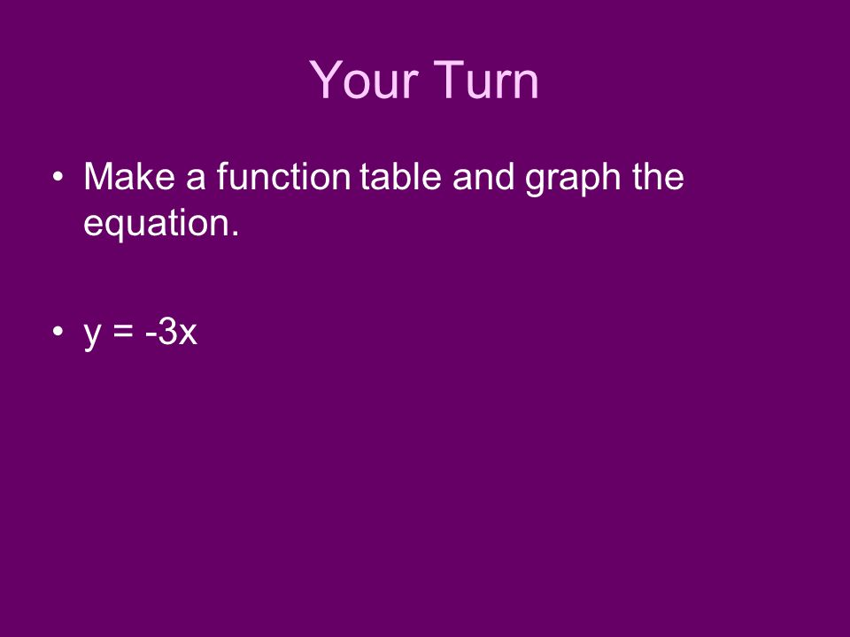 Your Turn Make a function table and graph the equation. y = -3x