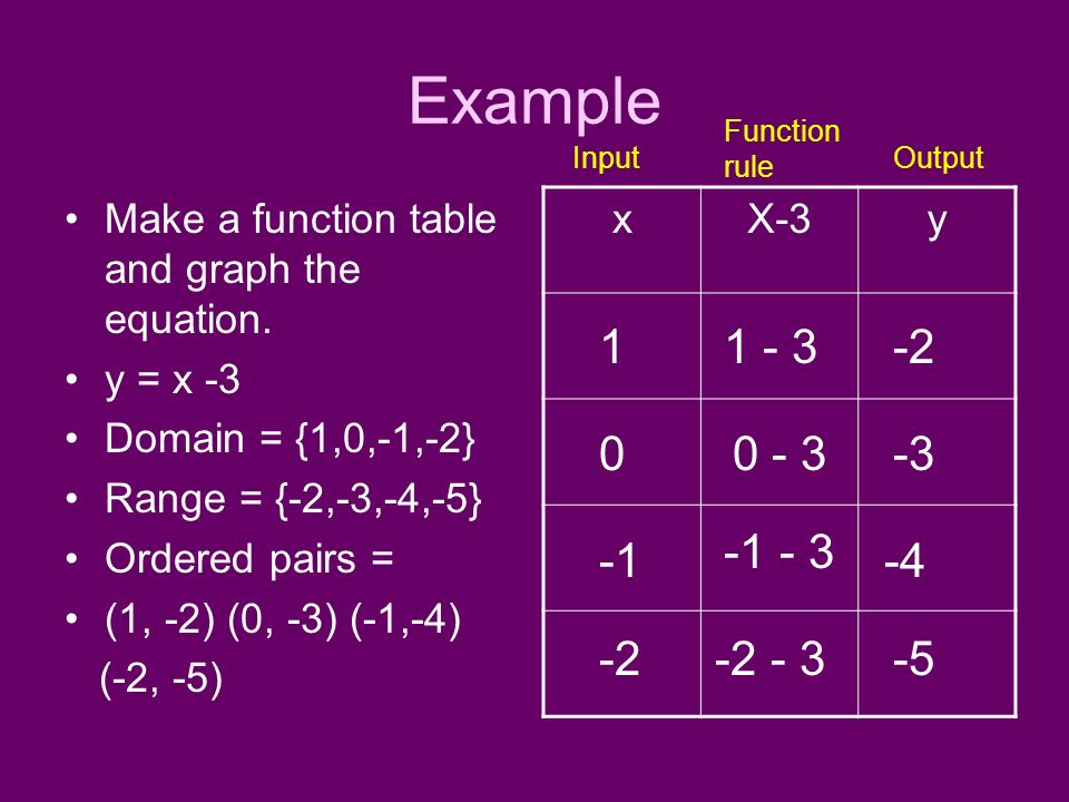 Example Function rule. Input. Output. Make a function table and graph the equation. y = x -3.