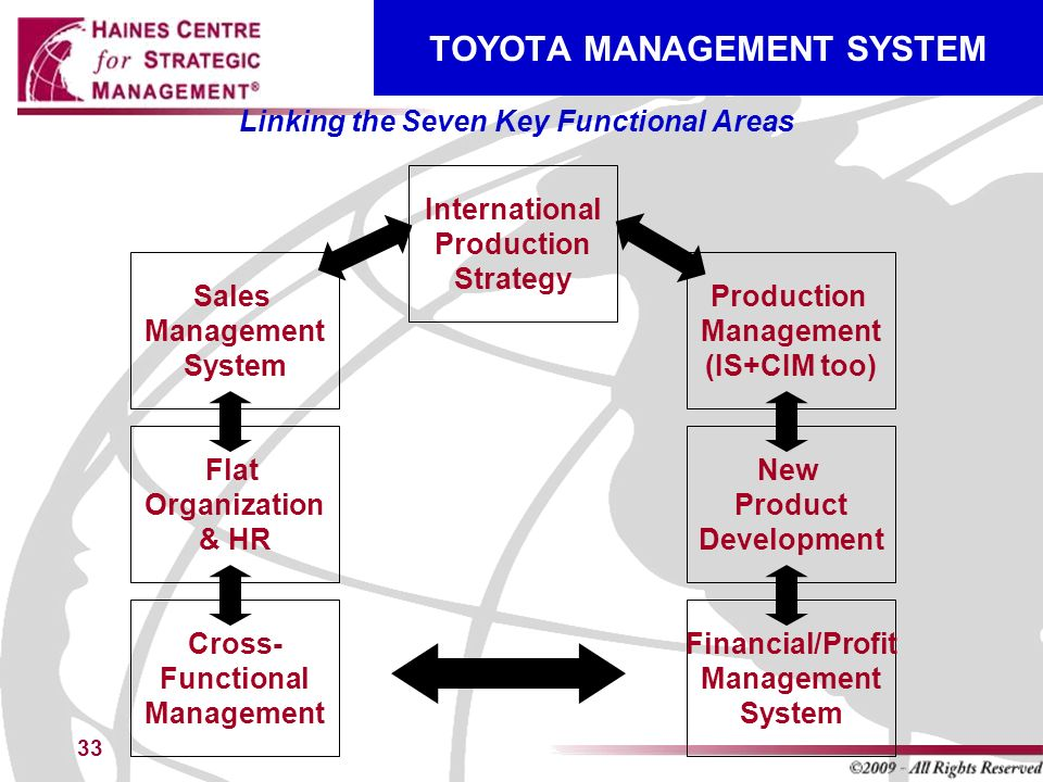 Financial management of toyota