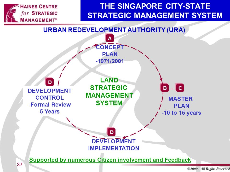 strategic management strategy proposal for singapore Dissertation in strategic management this subject forms a core area of importance in the field of business studies strategic management subbject empasizes broadly on commerce and its applications.