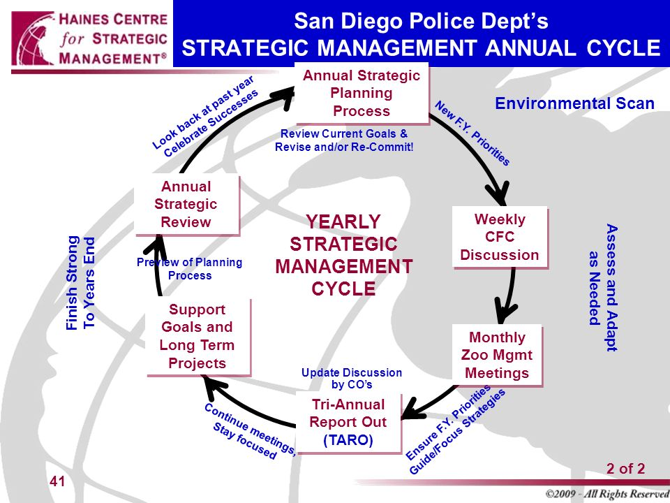 Part 2 The Strategic Thinking Abcs Template  Ppt Download. Air Conditioner Cleaning Film Scoring Schools. Corporate Gift Card Program Ira In A Trust. Kawasaki Dealers Kansas City A D D Support. Acupuncture Union Square Cherry Hill Dumpster. Criminal Justice Career Outlook. Keep It Cool Air Conditioning. Workers Compensation Providers. Animation College Online Ba Political Science