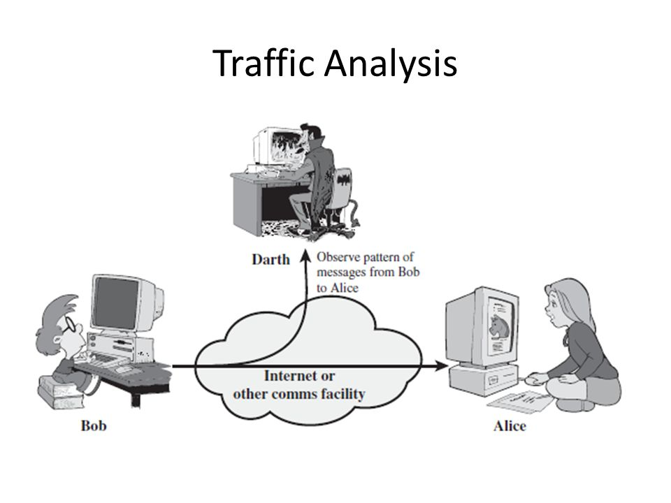 Traffic analysis for security diagram