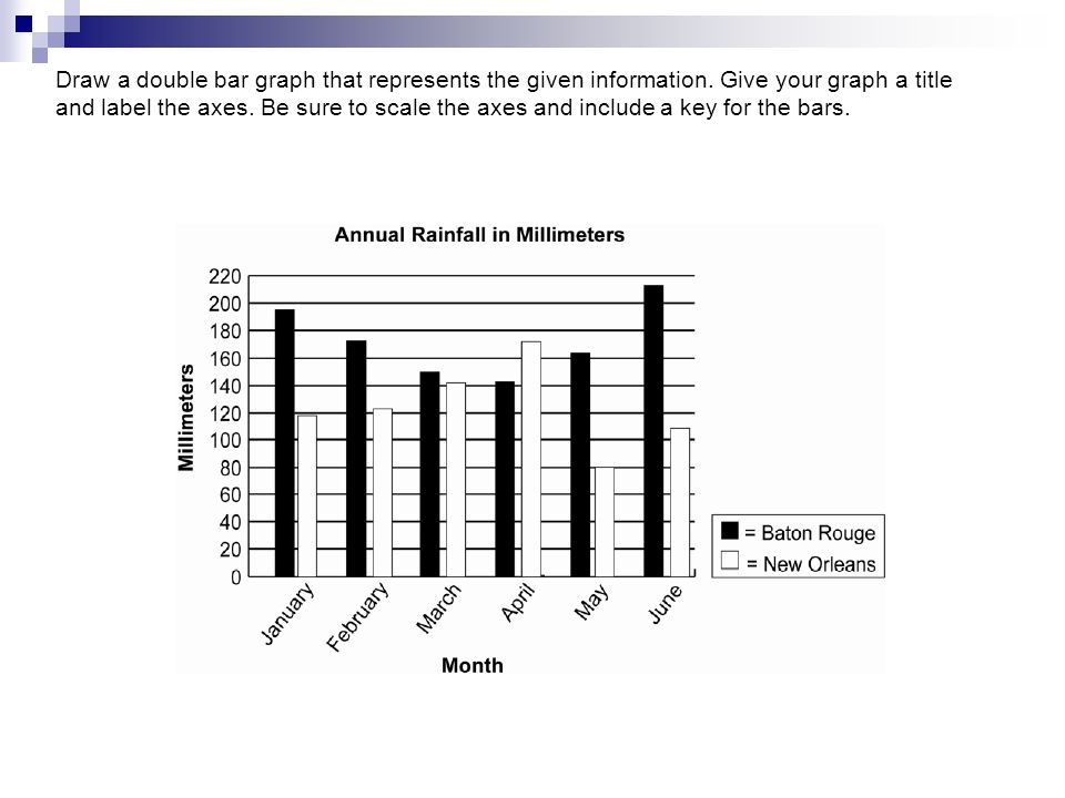 Draw a double bar graph that represents the given information