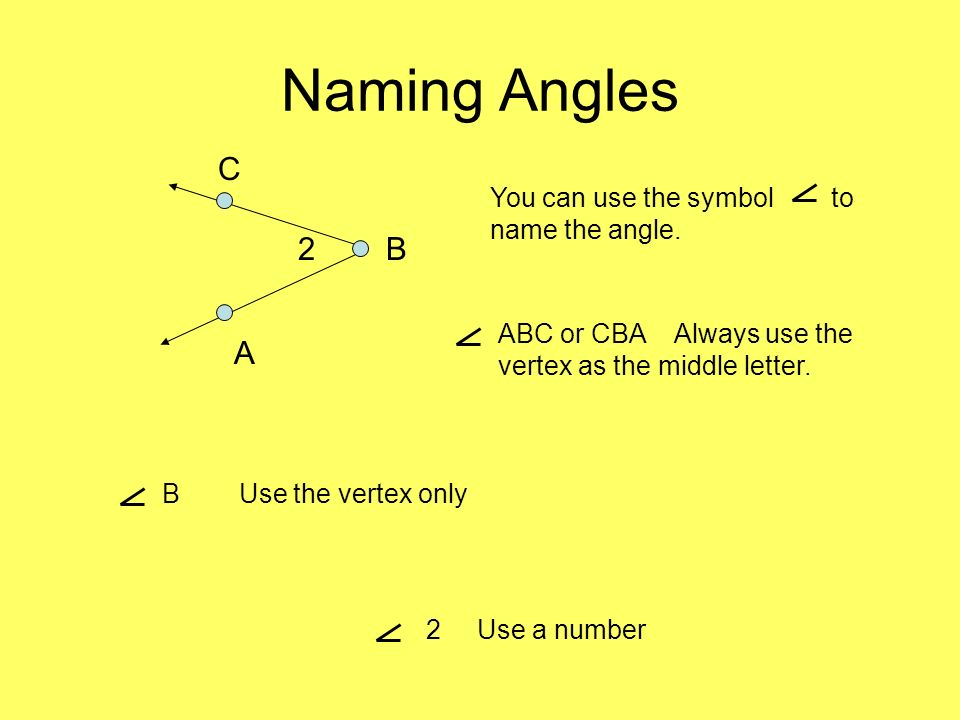 Naming Angles C 2 B A You can use the symbol to name the angle.