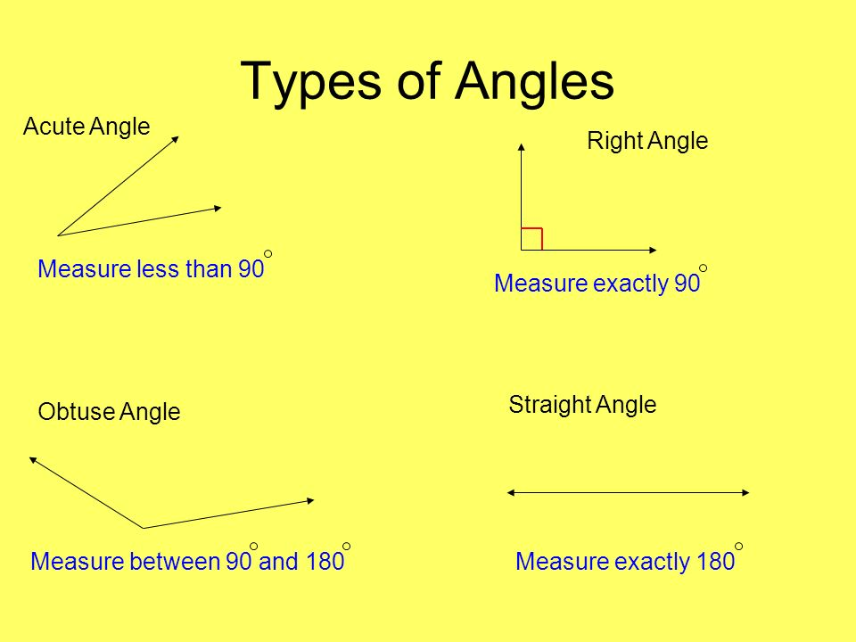 Types of Angles Acute Angle Right Angle Measure less than 90