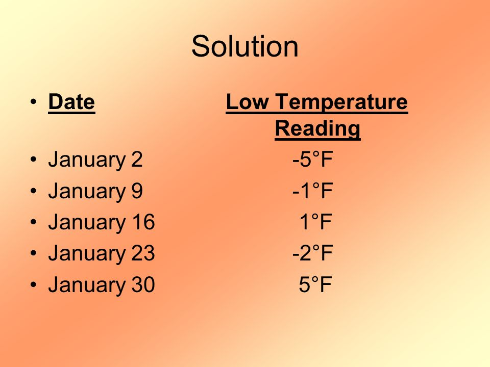 Solution Date Low Temperature Reading January 2 -5°F January 9 -1°F