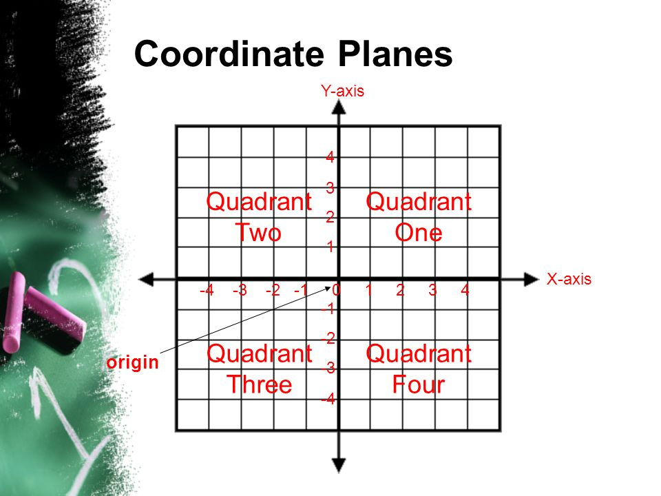 Coordinate Planes Quadrant Two Quadrant One Quadrant Three Quadrant