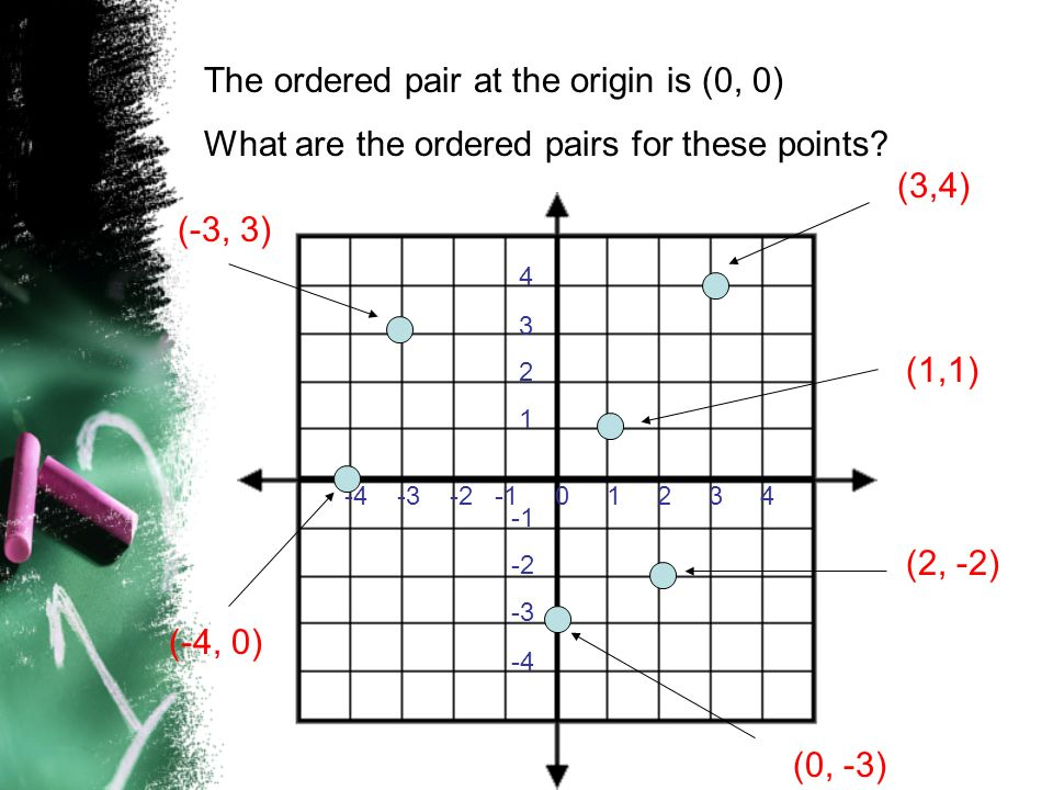 The ordered pair at the origin is (0, 0)