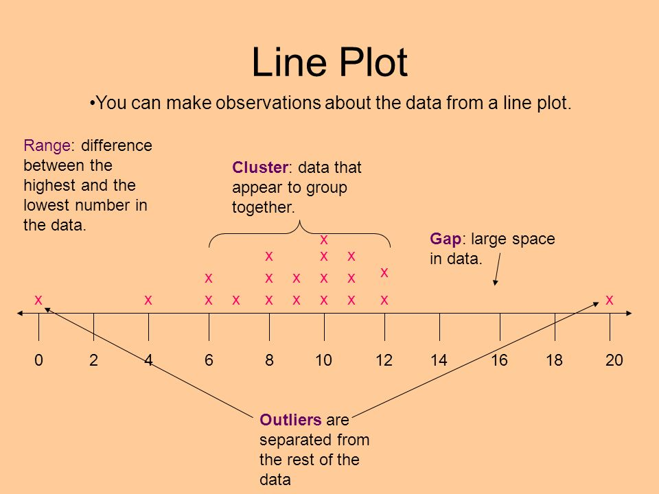 Line Plot You can make observations about the data from a line plot.