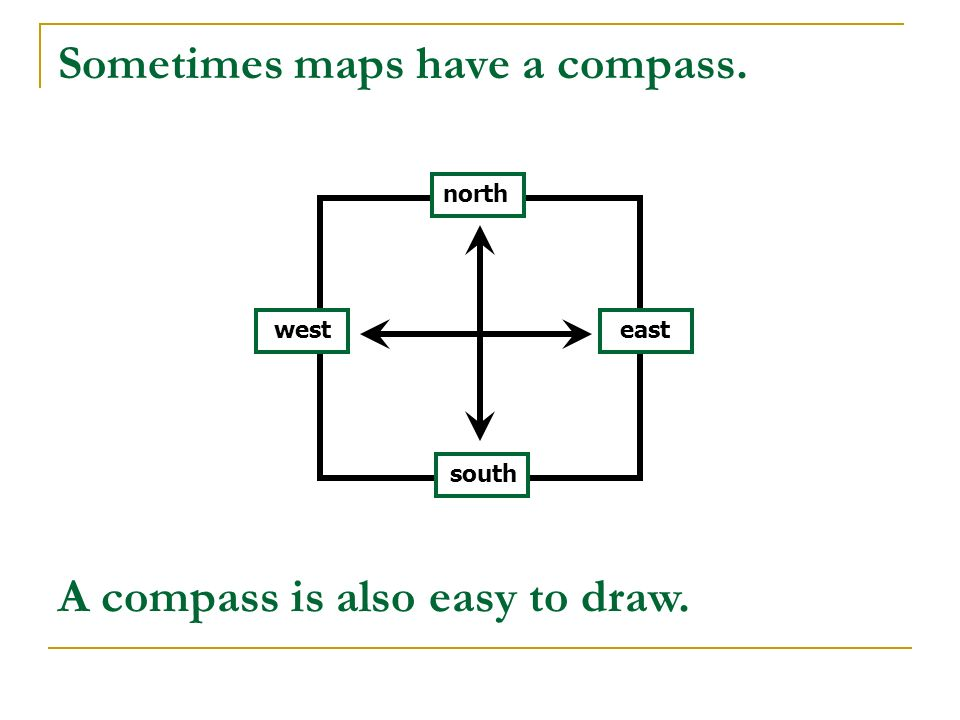 Sometimes maps have a compass.