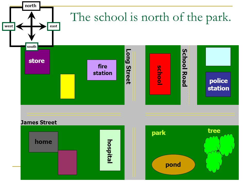 The school is north of the park.