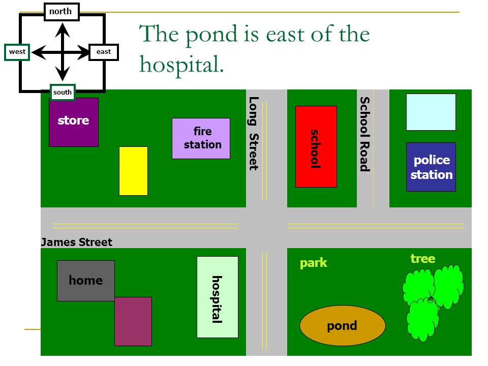 The pond is east of the hospital.