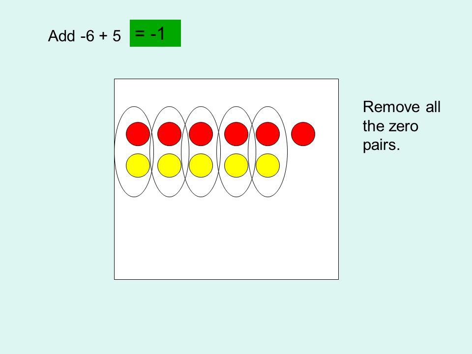 = -1 Add -6 + 5 Remove all the zero pairs.