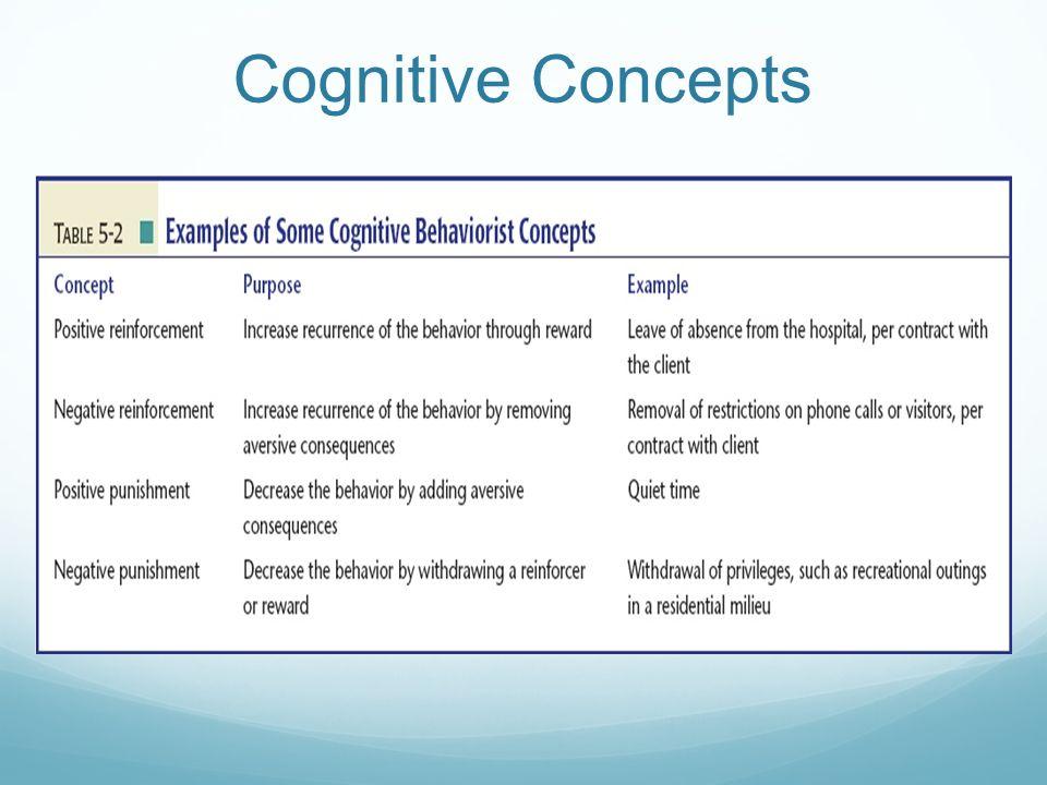 Introduction to Psychiatric / Mental Health Nursing ... Sigmund Freud Theory