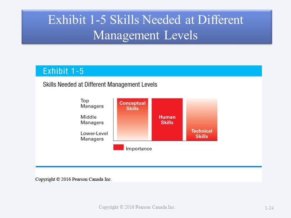 different management skills