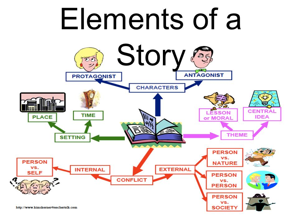An analysis of the elements of fiction in stories