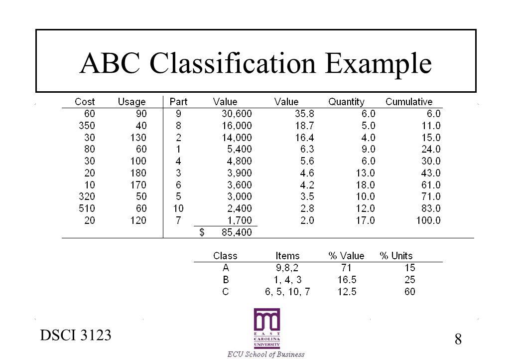 inventory control abc analysis pdf