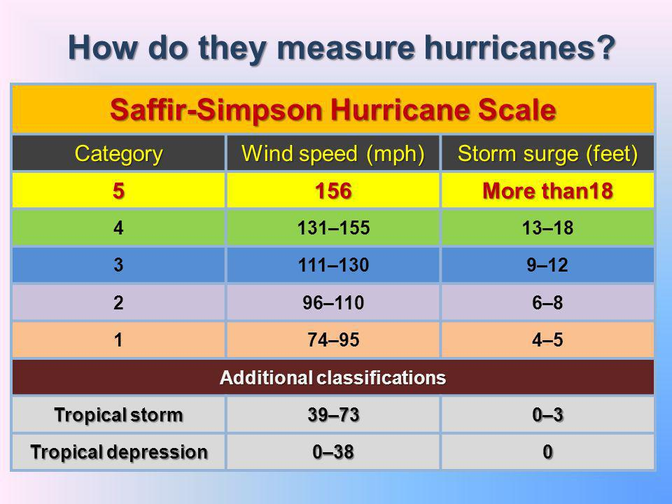 How do they measure hurricanes