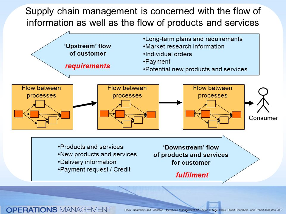 As Services Products : Supply chain planning and control ppt video online download