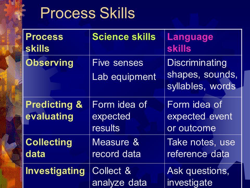 Process Skills Process skills Science skills Language skills Observing