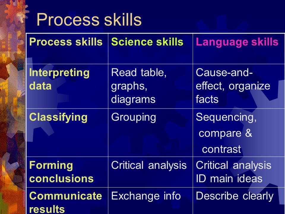 Process skills Process skills Science skills Language skills