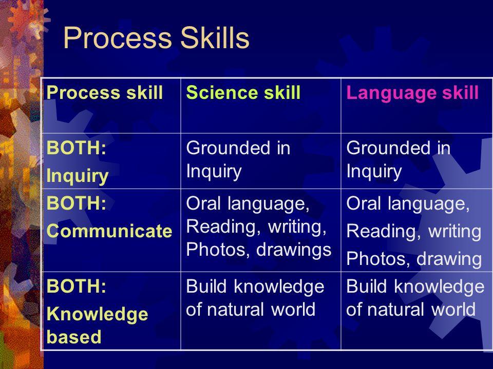 Process Skills Process skill Science skill Language skill BOTH: