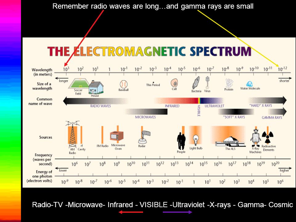 Remember radio waves are long…and gamma rays are small
