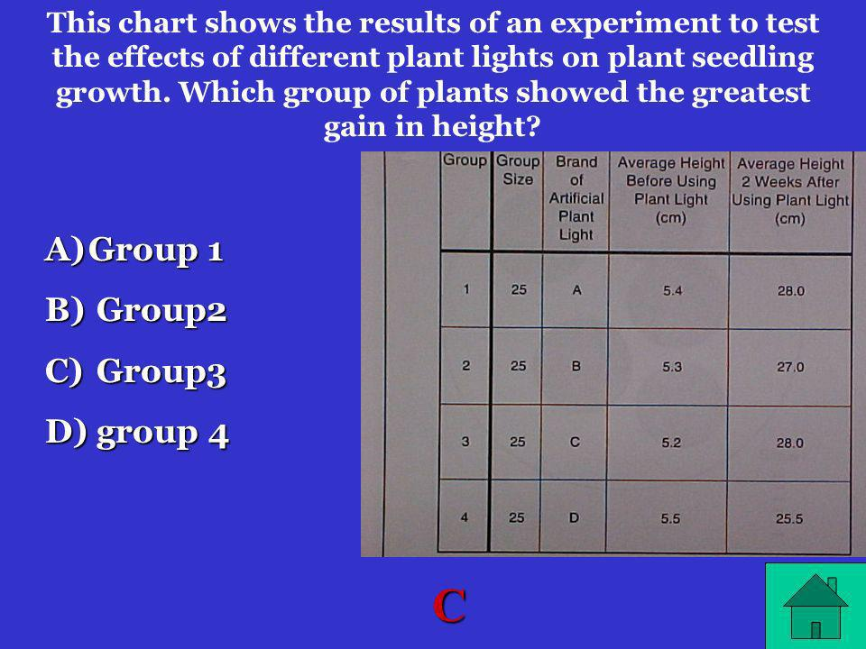 C Group 1 Group2 Group3 group 4