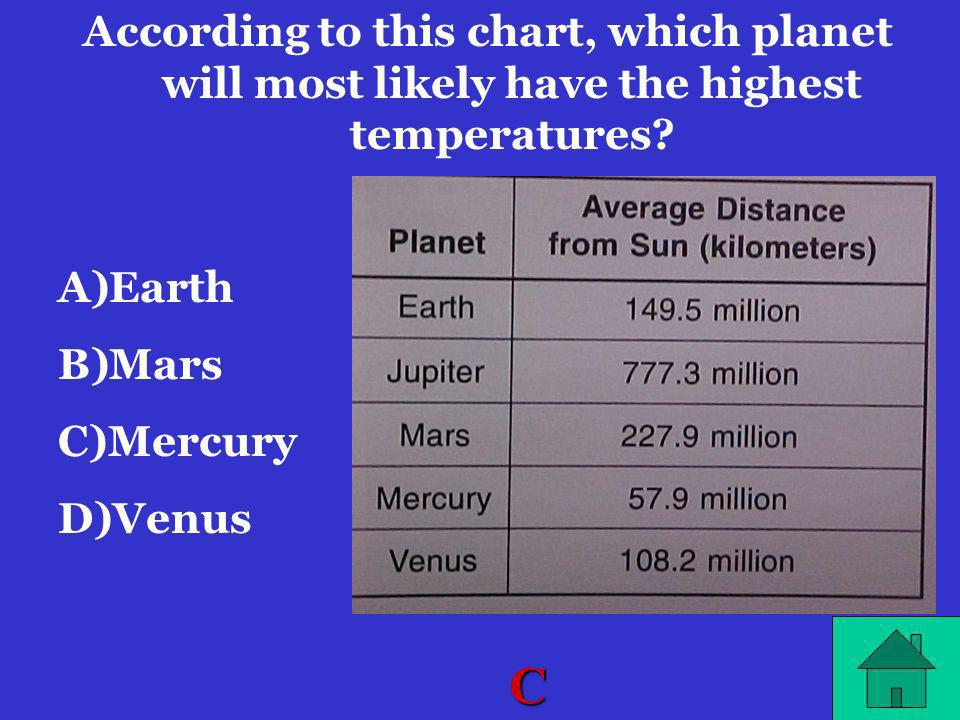 According to this chart, which planet will most likely have the highest temperatures