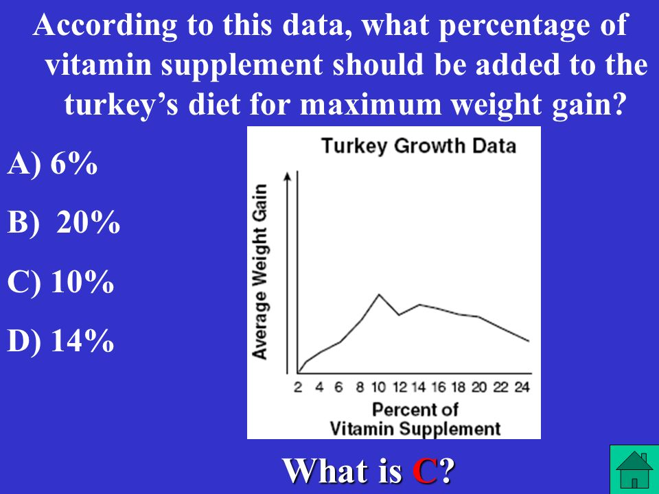 According to this data, what percentage of vitamin supplement should be added to the turkey's diet for maximum weight gain
