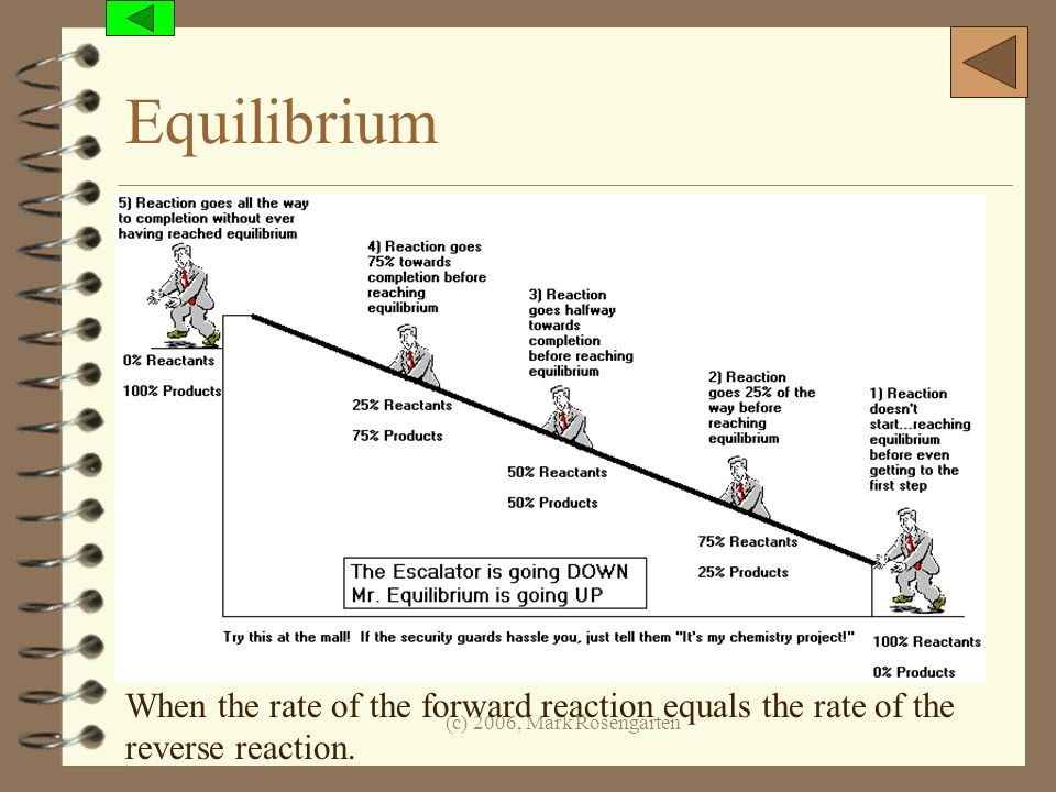 Equilibrium When the rate of the forward reaction equals the rate of the reverse reaction.