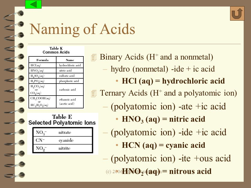 Naming of Acids (polyatomic ion) -ate +ic acid