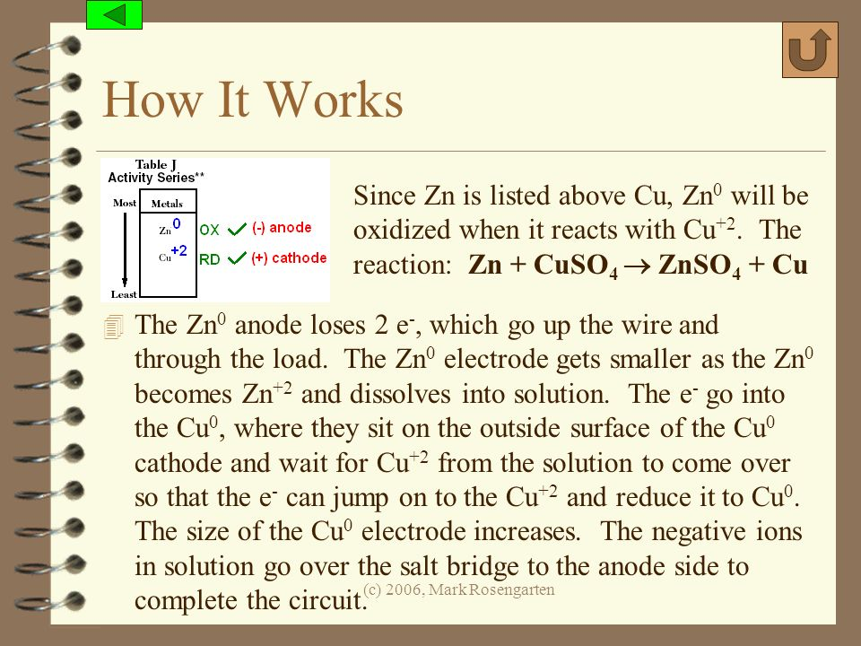 How It Works Since Zn is listed above Cu, Zn0 will be oxidized when it reacts with Cu+2. The reaction: Zn + CuSO4  ZnSO4 + Cu.