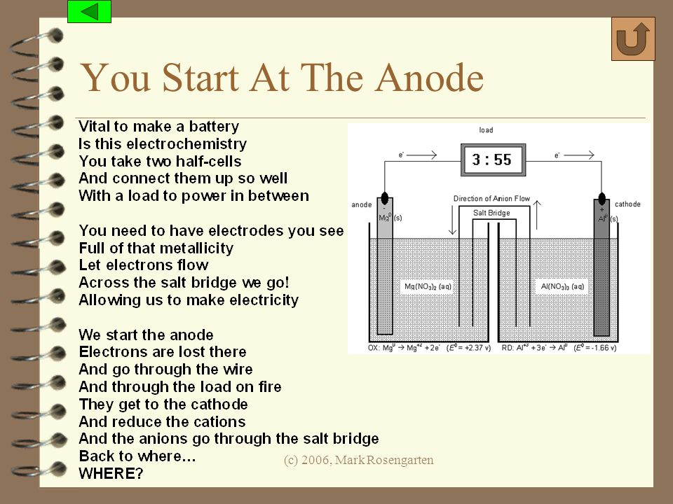You Start At The Anode (c) 2006, Mark Rosengarten