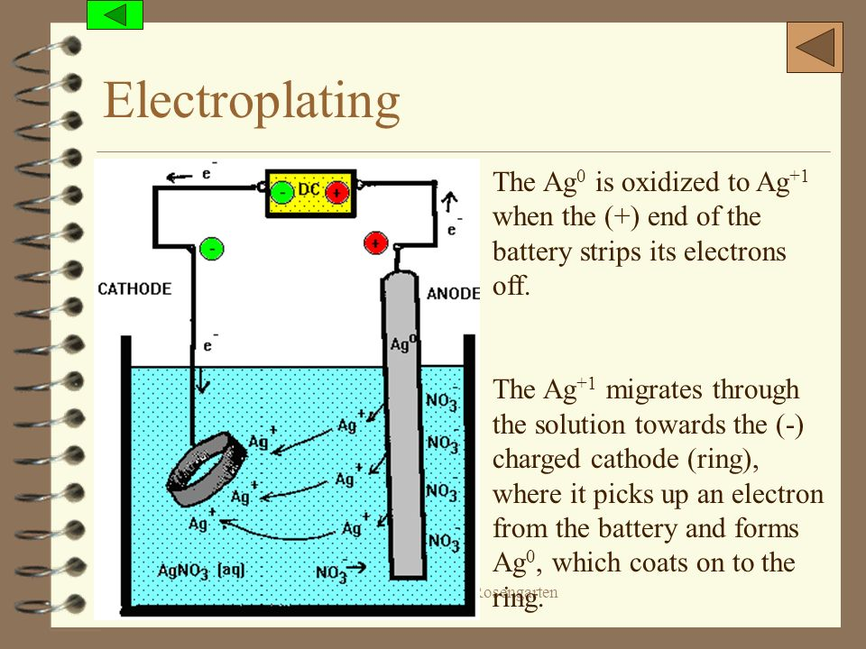 Electroplating The Ag0 is oxidized to Ag+1 when the (+) end of the battery strips its electrons off.